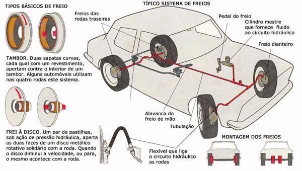 Quais são os 3 tipos de freios e como eles funcionam?