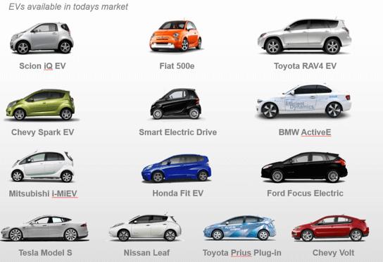 Carros Elétricos e o Meio Ambiente