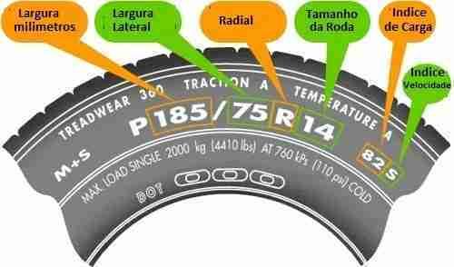 O que preciso saber sobre pneu?